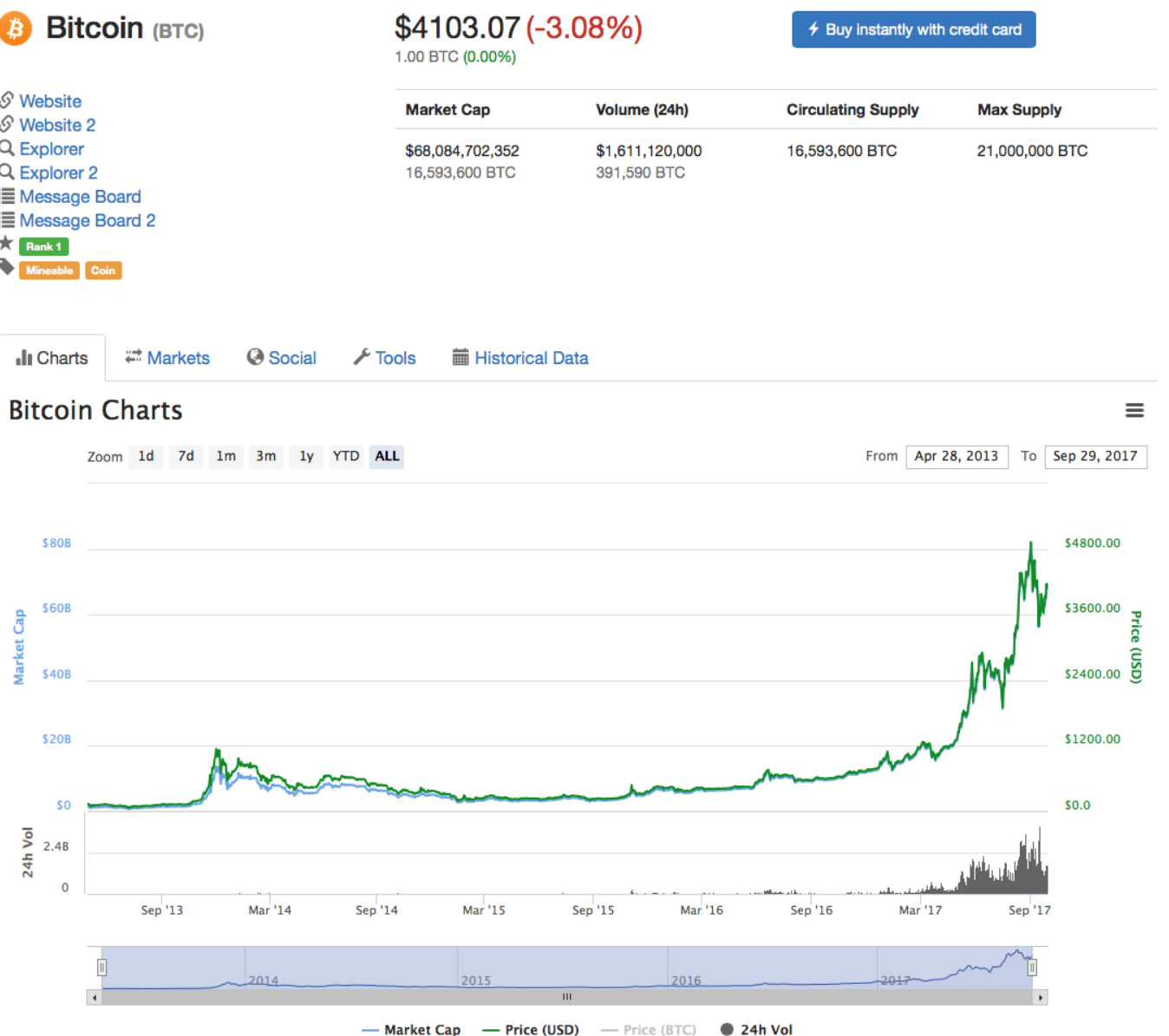 bitcoin-investment-graph