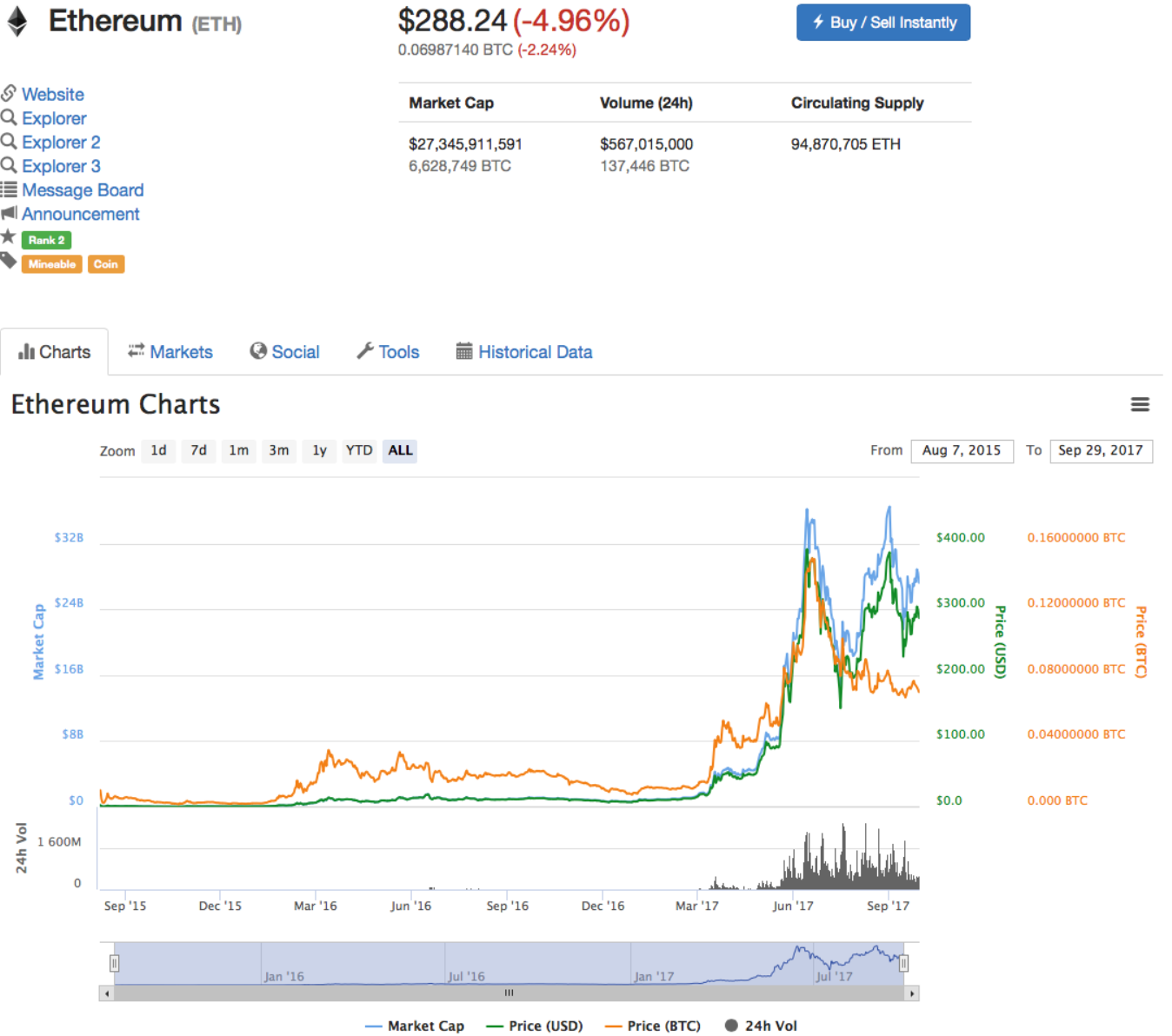 ethereum-growth-investment-graph