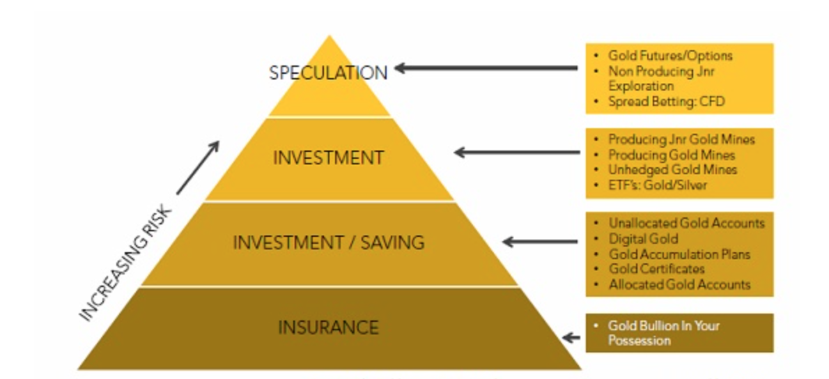 how-to-invest-in-gold