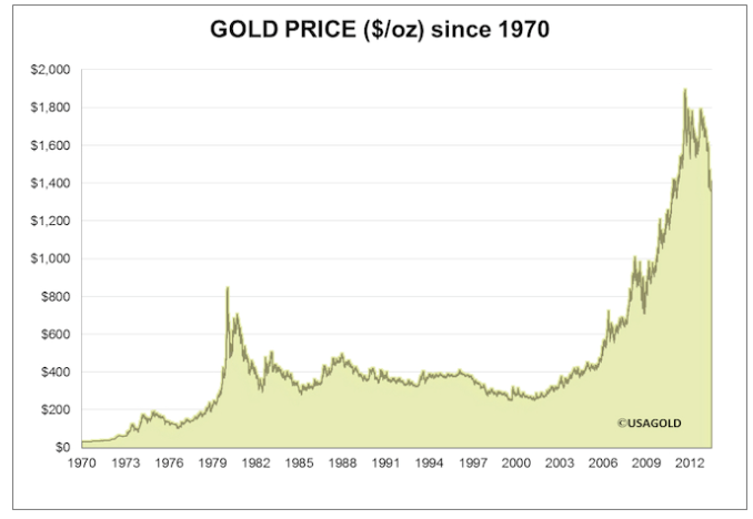 gold-rates-prediction