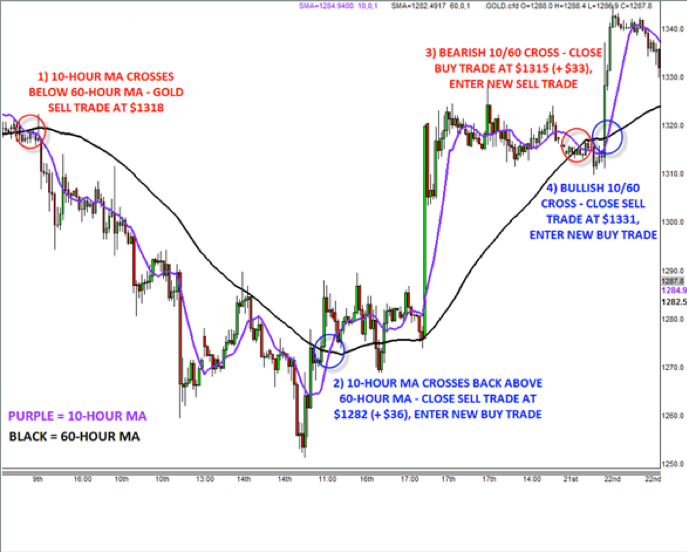 How to Trade Gold: Strategies and Tips for