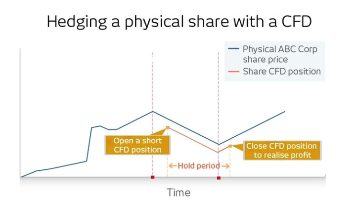 CFD-to-hedge-your-portfolio