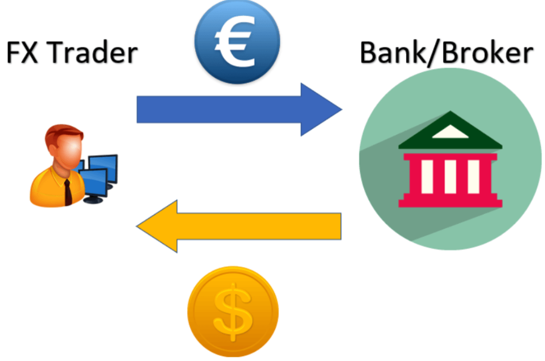 what-is-forex-trading