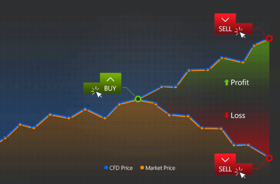CFD-trading