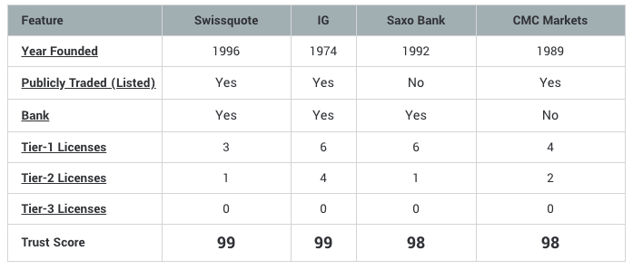 Swissquote-regulation-comparison