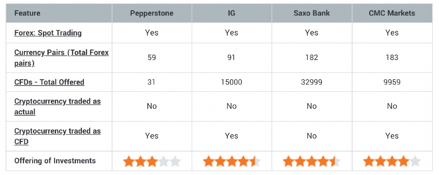 investment-options-on-pepperstone
