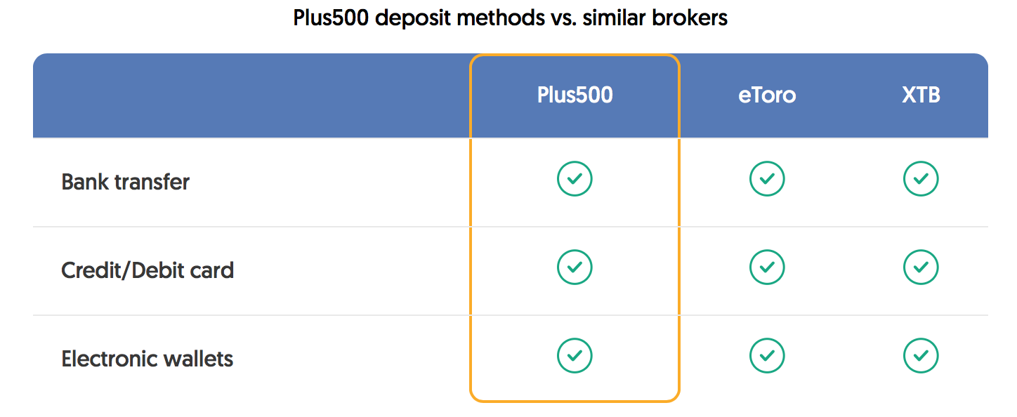 plus500-deposit-methods