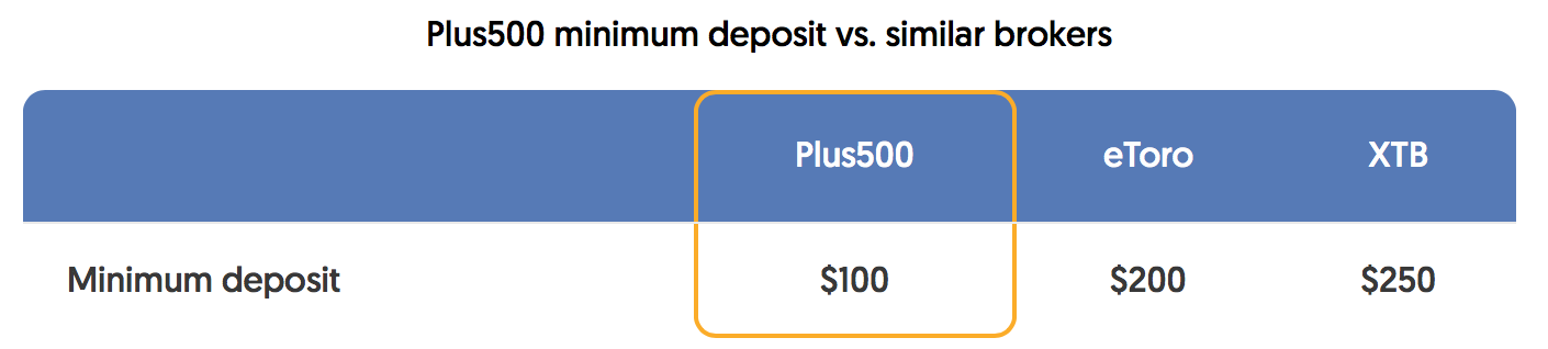 plus500-minimum-deposit