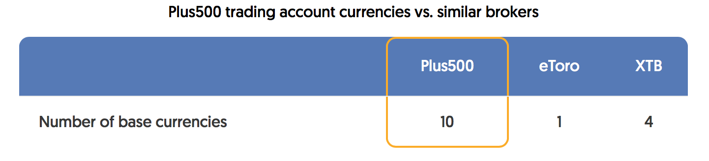 plus500-trading-account-currencies