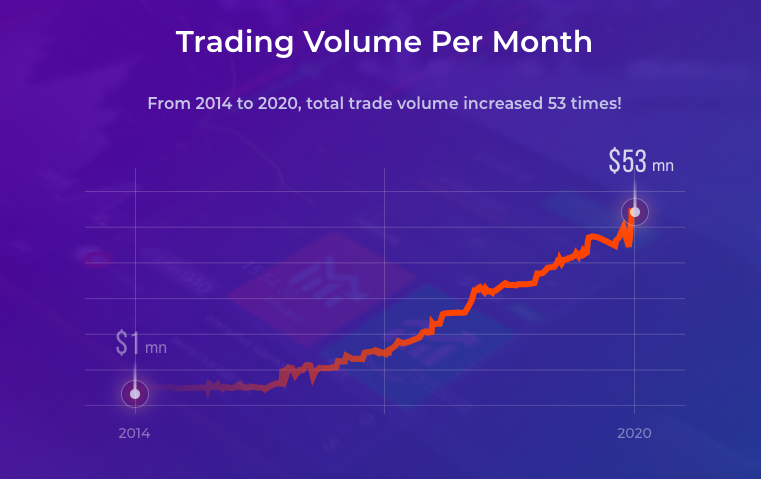iq-option-trading-volume