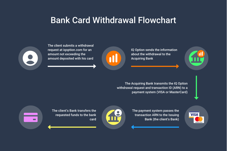 bank-card-withdrawal-flowchart